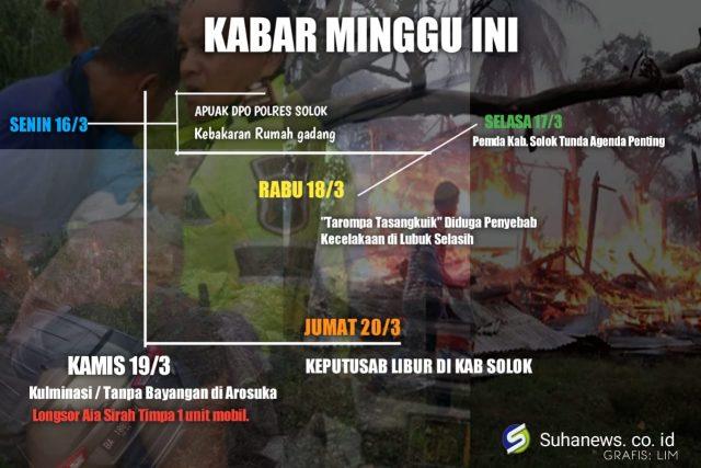 Kabar Sepekan : Kecelakaan Jalan Solok Padang, 1 Nyawa Melayang dan 1 Innova Dihondoh Longsor